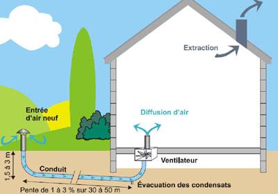 Puit canadien ou proven al climatisation plombier for Annonceur maison du canadien